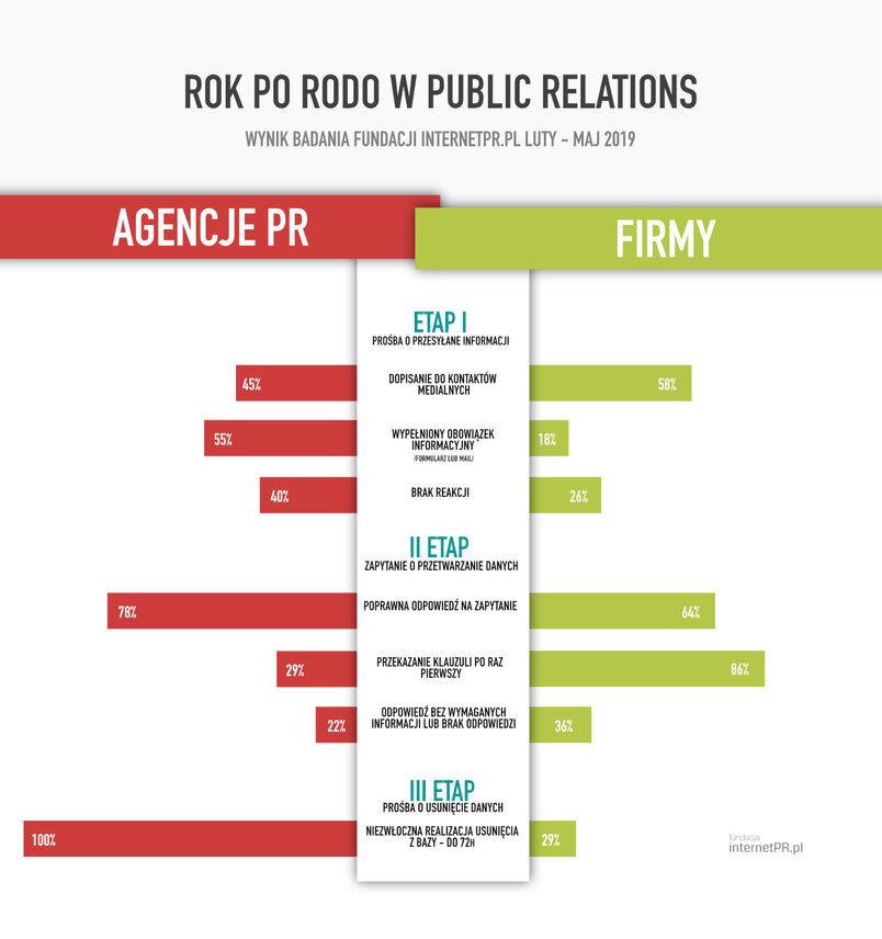 Rok po RODO - infografika.jpg