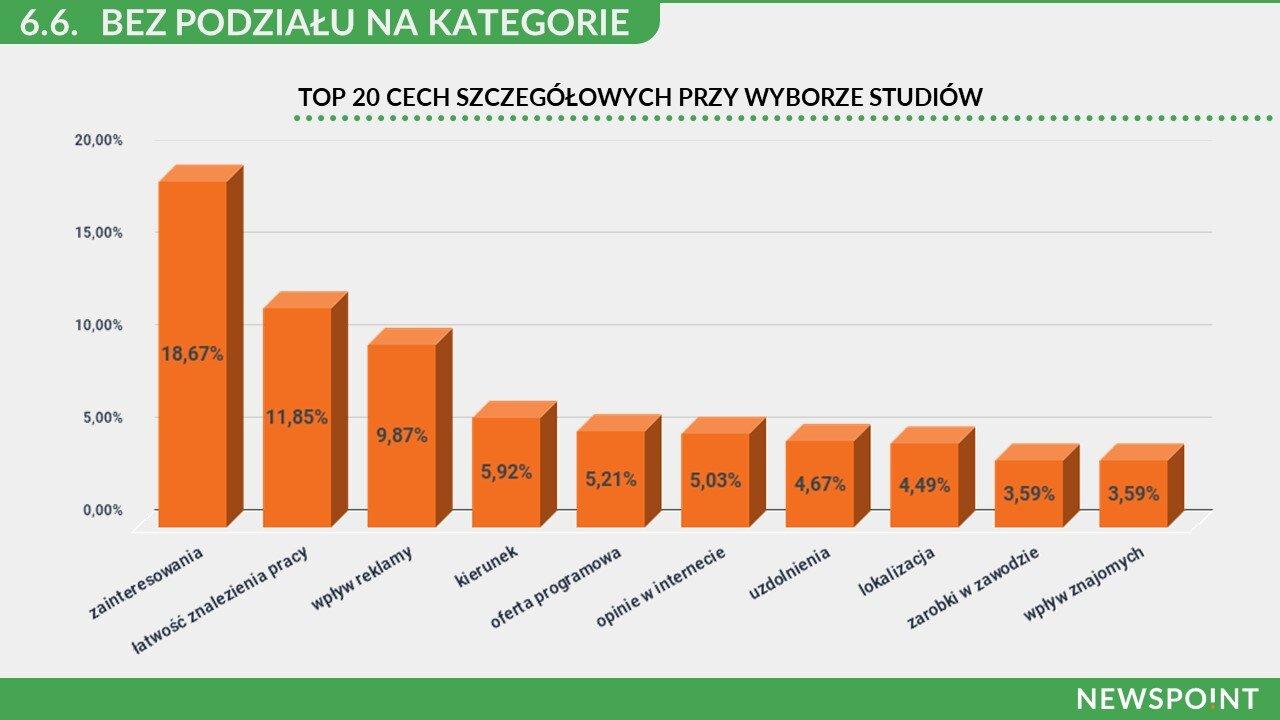 TOP10Wybor-studiow-cechy-szczegolne-RaportNewspoint.jpg