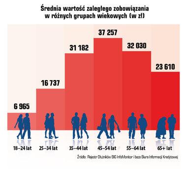 24 04 srednia wartosc zaleglego zobowiazana w roznych grupach wiekowych.jpg