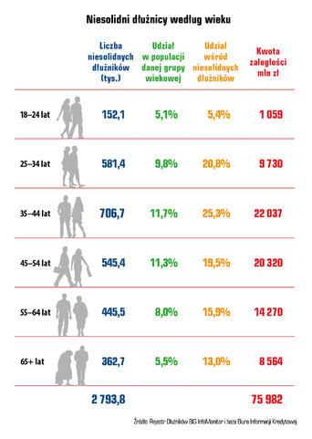 24 03 niesolidni dluznicy wiedlug wieku.jpg