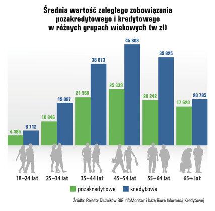 24 06  srednia wartosc zaleglego w grupach wiekowych.jpg