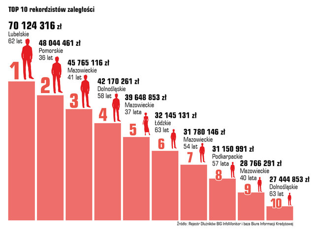 28 07 top10 rekordzistow zaleglosci_popr.jpg