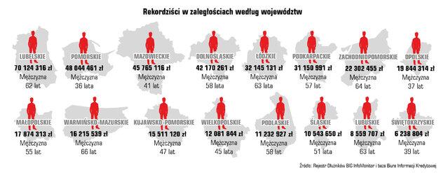 28 08 rekordzisci w zaleglosciach wedlug wojewodztw.jpg