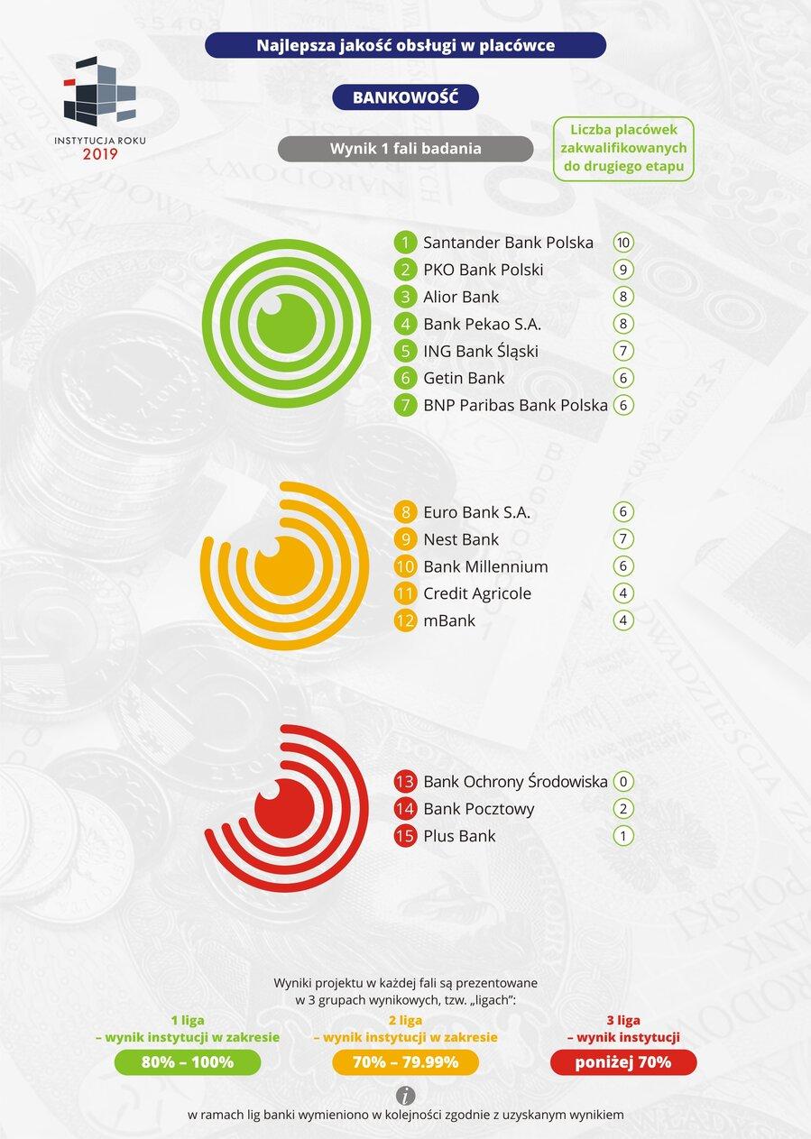 Najlepsza jakość obsługi w placówce - Bankowość.jpg