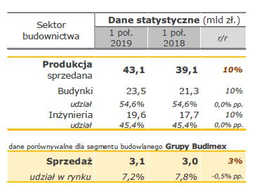 Budimex sektor budownictwa Ipół2019