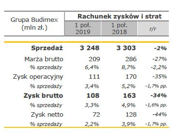 Budimex wyniki grupy Ipół2019