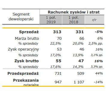 Budimex segment deweloperski Ipół2019