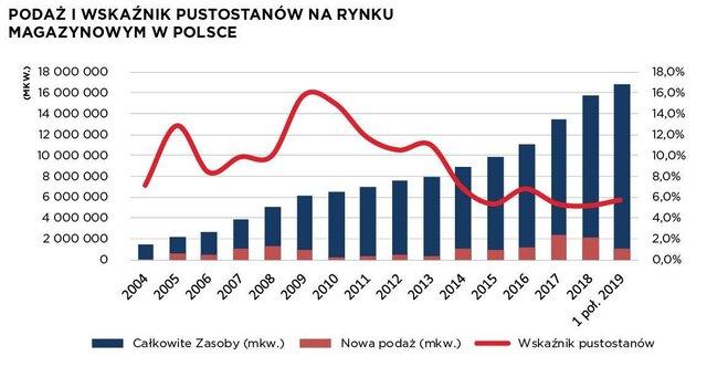 Podaż i wskaźnik pustostanów na rynku magazynowym w Polsce I poł. 2019.jpg