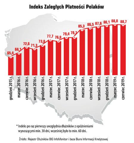 29 01 indeks