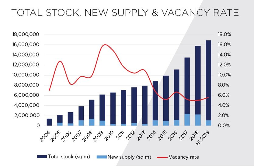 GRAF - Supply and vacancy rate - MARKETBEAT H1 2019.JPG