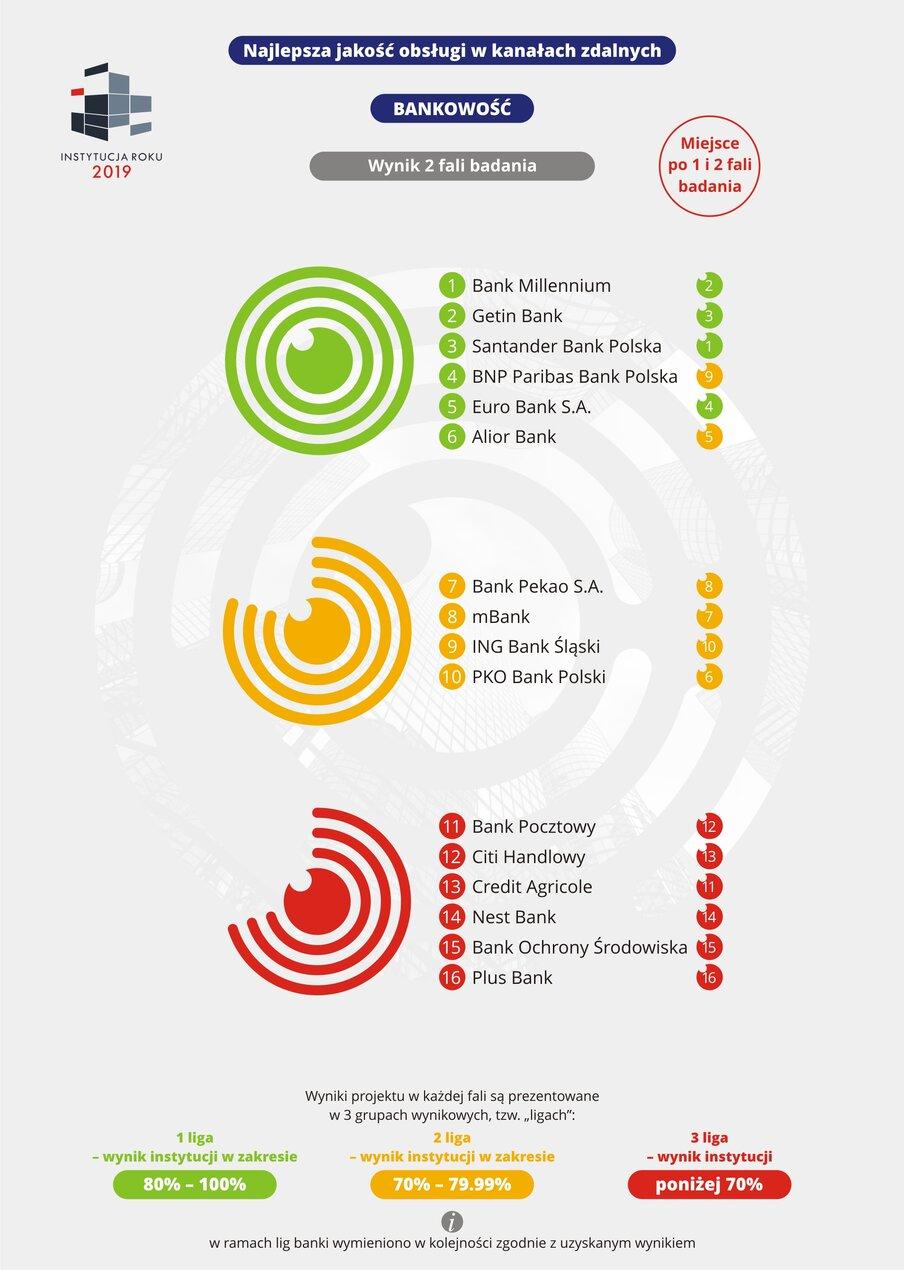 Najlepsza jakość obsługi w kanałach zdalnych - Bankowość - 2 fala