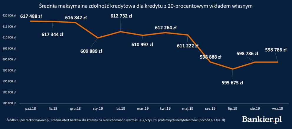 zdolność_kredytowa 20 proc wkład.png