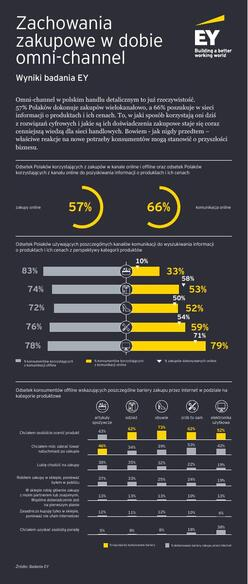 2019.09.30_infografika_web_omni_channel_2.pdf