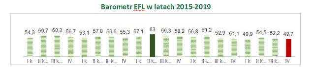 Alarmujący odczyt Barometru EFL na IV kwartał. MŚP w inwestycyjnym dołku i najgorszych nastrojach od 5 lat