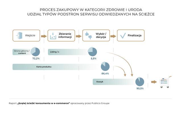 Infograf-z-konf-eComm-Proces.jpg
