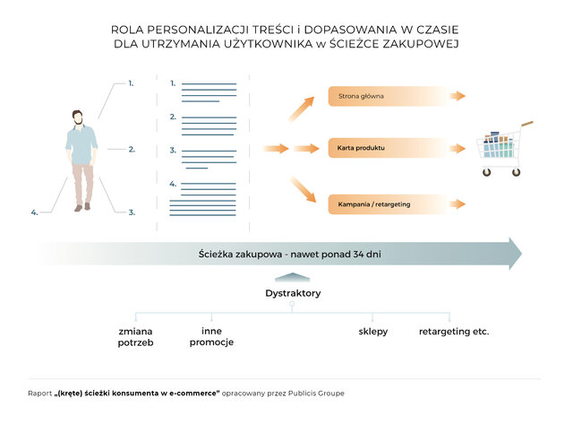 Infograf-z-konf-eCommerce-Rola.jpg
