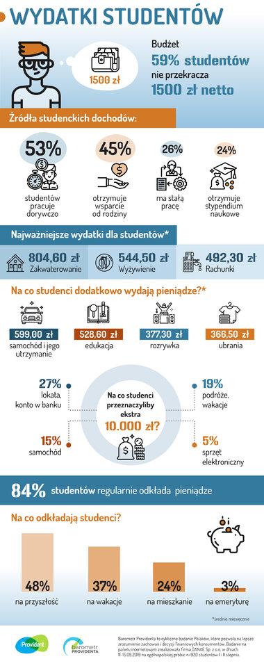 Infografika portfel studenta