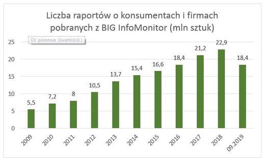 BIG wykres 2