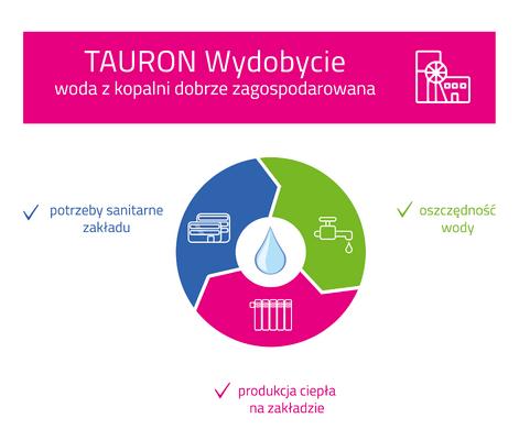infografika_woda_TAURON Wydobycie.png