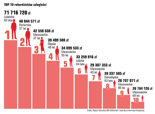 34 InfoDLug listopad2019 wykres9