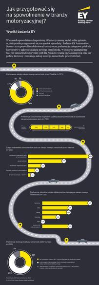Jak przygotować się do spowolnienia gospodarczego w branży motoryzacyjnej_infografika.pdf