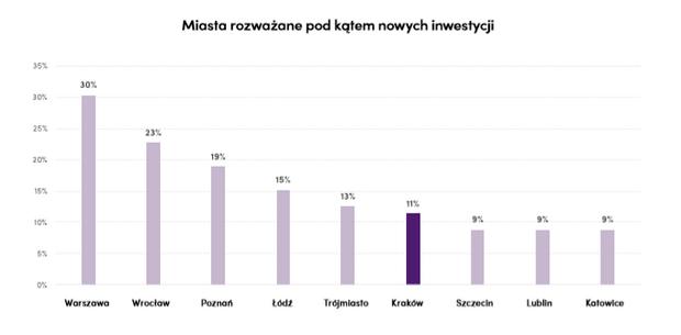 Kraków - miasta rozważane pod kątem nowych inwestycji.png