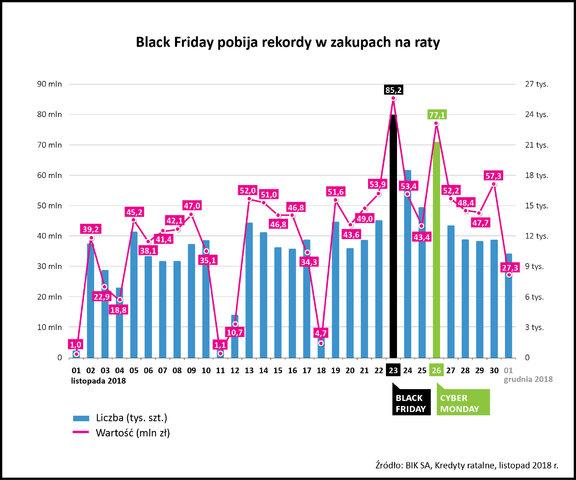 BIK wykres ratalne kredyty w BlackFriday 26112019
