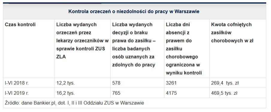 Kontrola orzeczeń do niezdolności do pracy w Warszawie.PNG