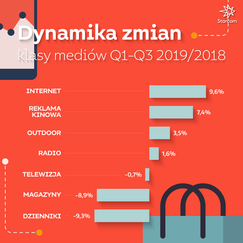 Wykres 4 Starcom Raport Q3 2019