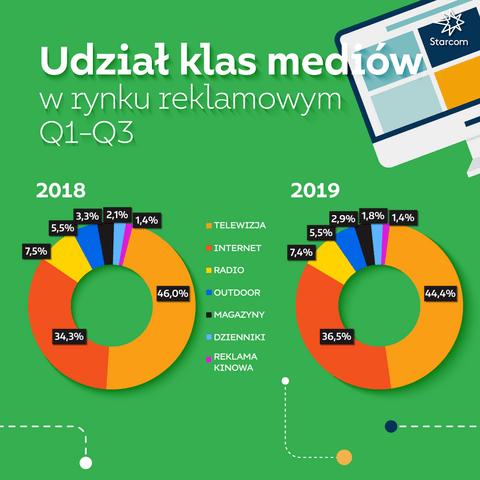 Wykres 6 Starcom Raport Q3 2019