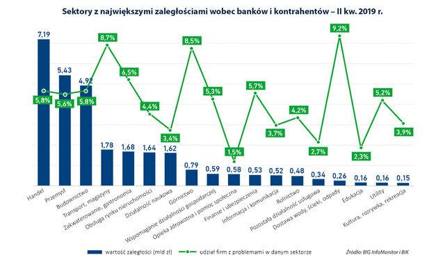 wykres raport budownictwo