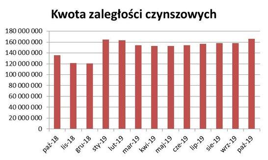 Wykres czynsze rocznie