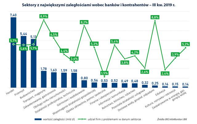 37 wykres zaleglosci sektorow wobec bankow i dostawcow samwykres