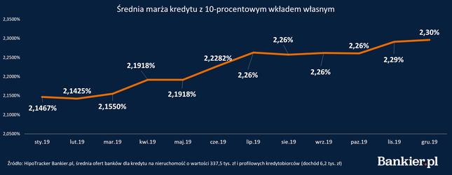 Średnia marża kredytu z 10-procentowym wkładem własnym.png