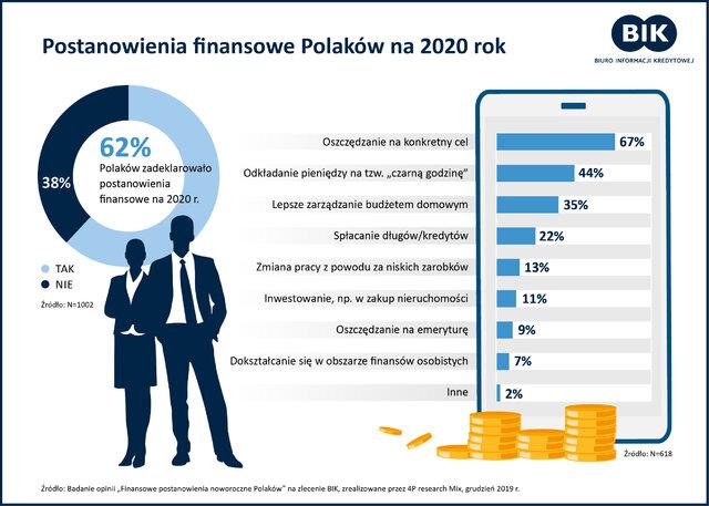 BIK Finansowe postanowienia noworoczne2020 wykres 7stycznia