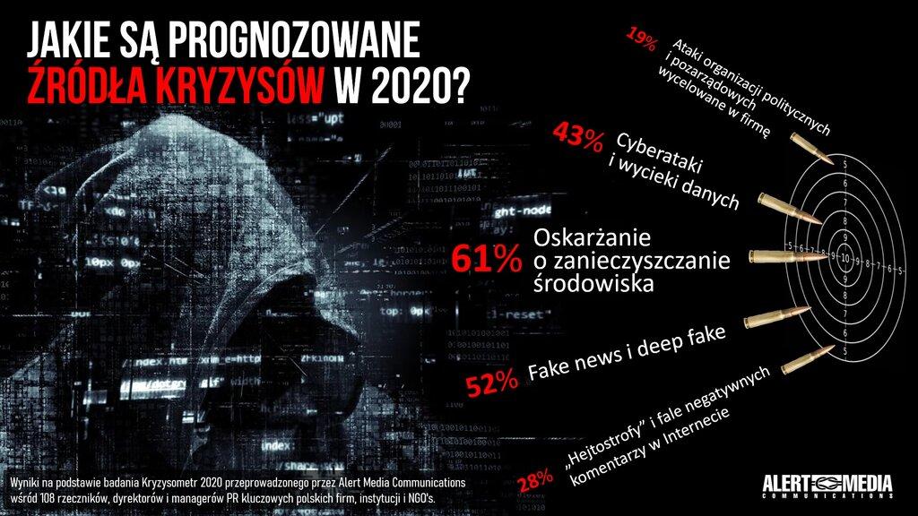 Kryzysometr 2020 dla PSPR