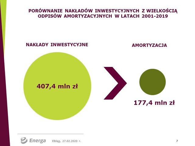 Inwestycje EKO i amortyzacja.jpg
