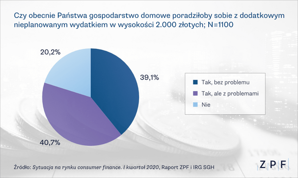 wykresy-cf-2020q 1