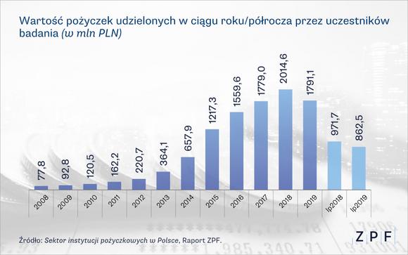 wykresy-pozyczkowe-2019-1