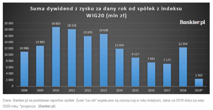 Suma dywidend z zysku za dany rok od spółek z indeksu WIG20
