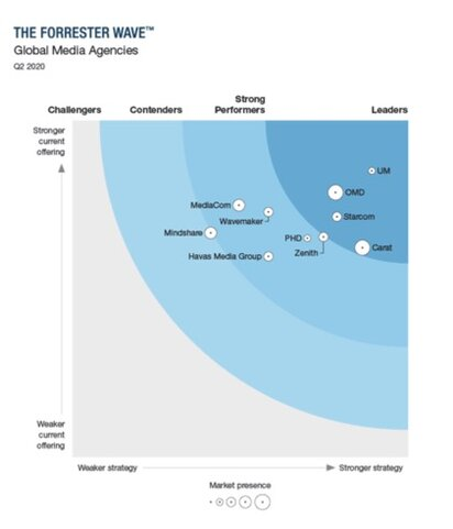 Forrester Wave Graphic 2020.jpg