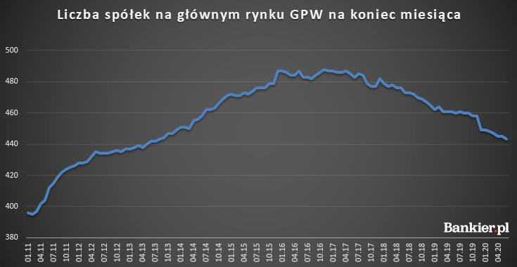 Liczba spółek na głównym rynku GPW na koniec miesiąca.png