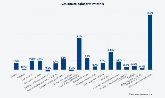 49 zaleglosciSektorow po kwietniu2020 02