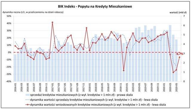 BIK Indeks PKM_czerwiec 2020.JPG