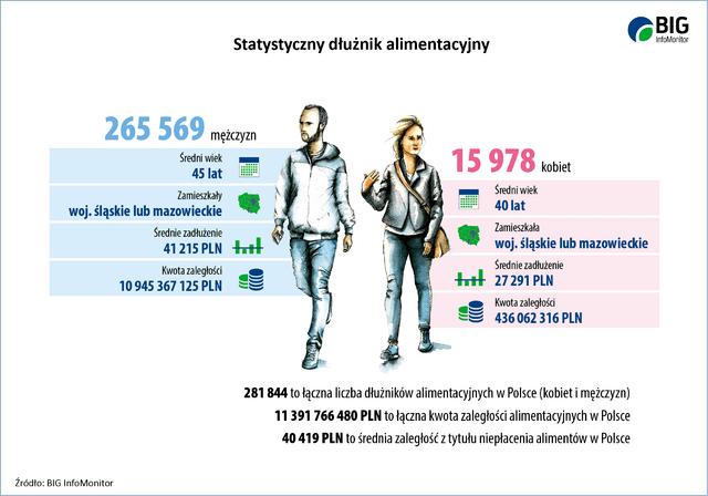 52_statystyczny dluznik alimentacyjny_9lipca-3.png