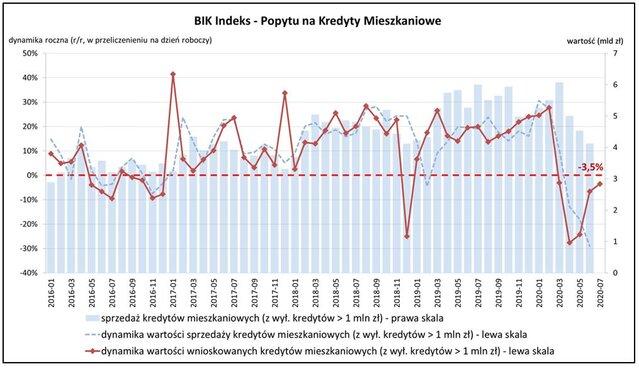 Wykres IndeksPKM lipiec
