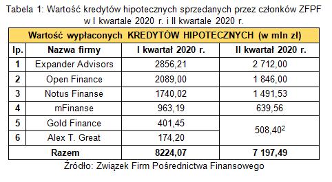 kredyty_hipoteczne_ZFPF_II_kw_2020.png