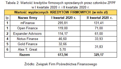 kredyty_firmowe_ZFPF_II_kw_2020.png