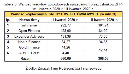 kredyty_gotowkowe_ZFPF_II_kw_2020.png