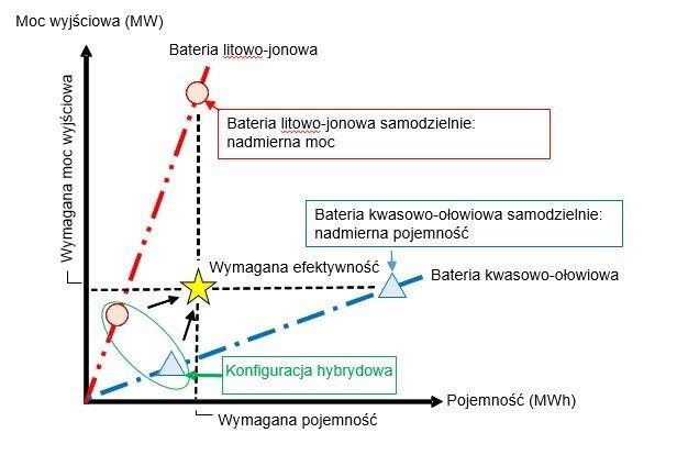 Hybrydowy system BESS.jpg